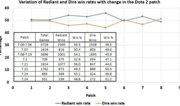 Radiant Dire выбор стороны Дота 2