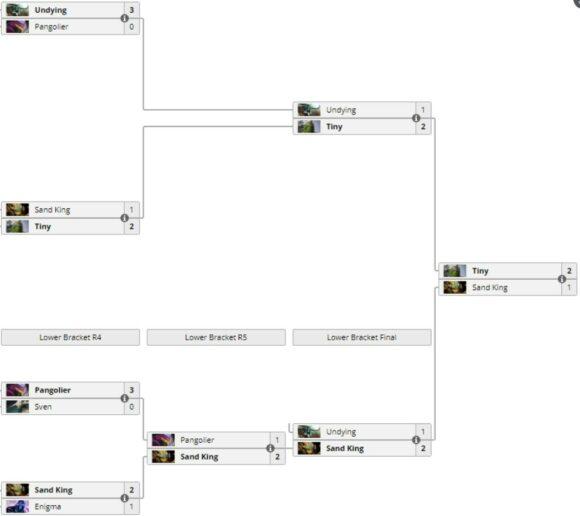 Чемпионатов среди ботов Dota 2 - Bot TI 3